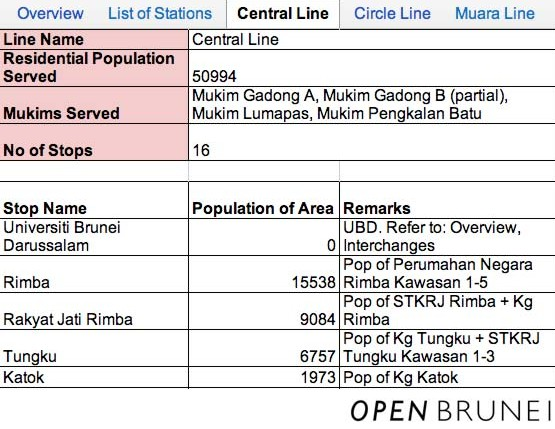Screenshot: Populations for Kampongs served by Central Line.