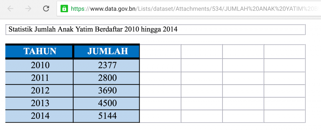 Table with little detail from Data.gov.bn - Statistik Jumlah Anak Yatim Berdaftar 2010 hingga 2014
