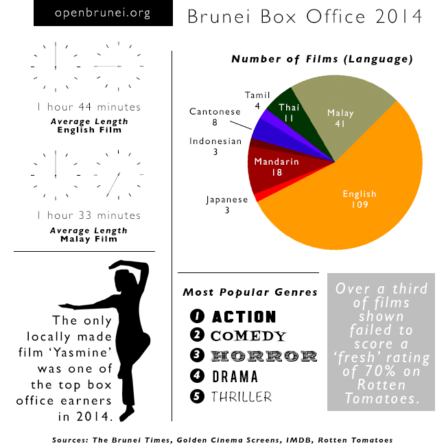 Brunei-Box-Office-2014